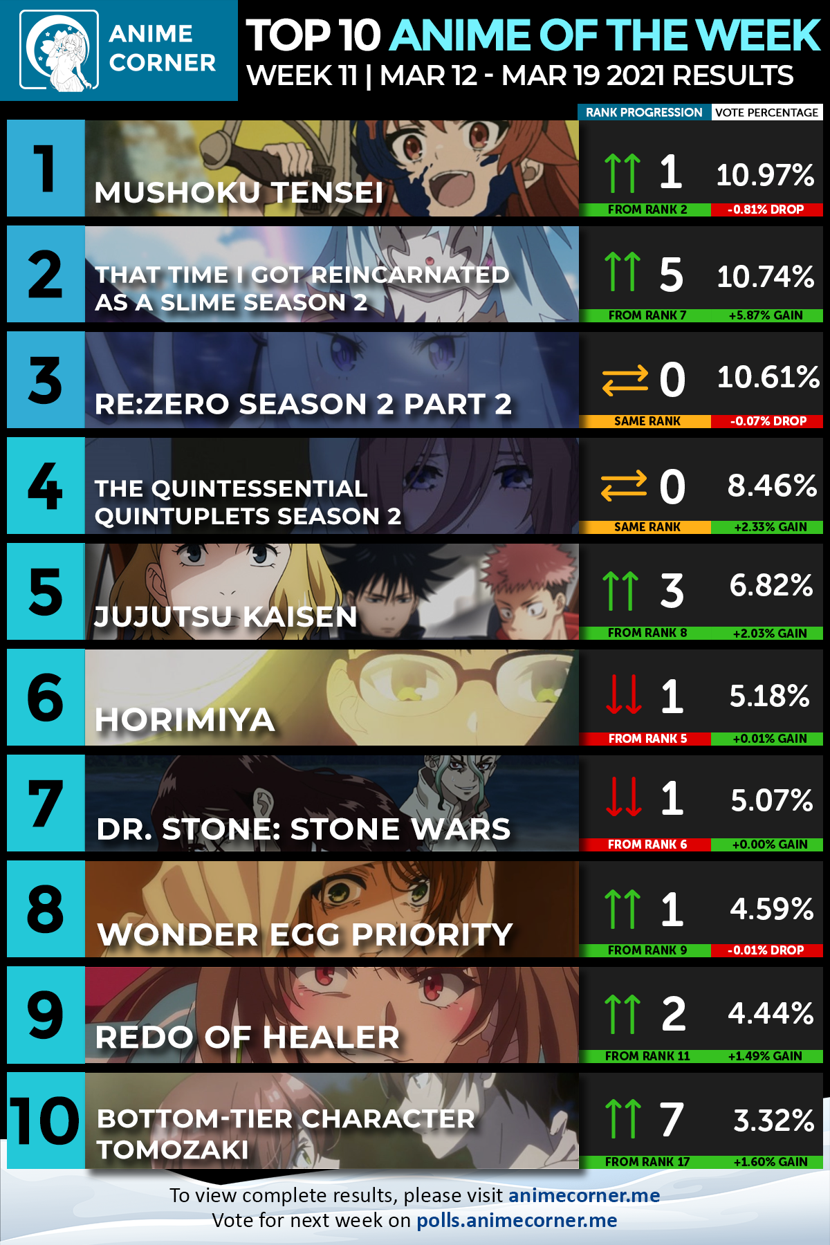 Winter 2021 Anime of the Week #11 - Anime Corner Polls - Results