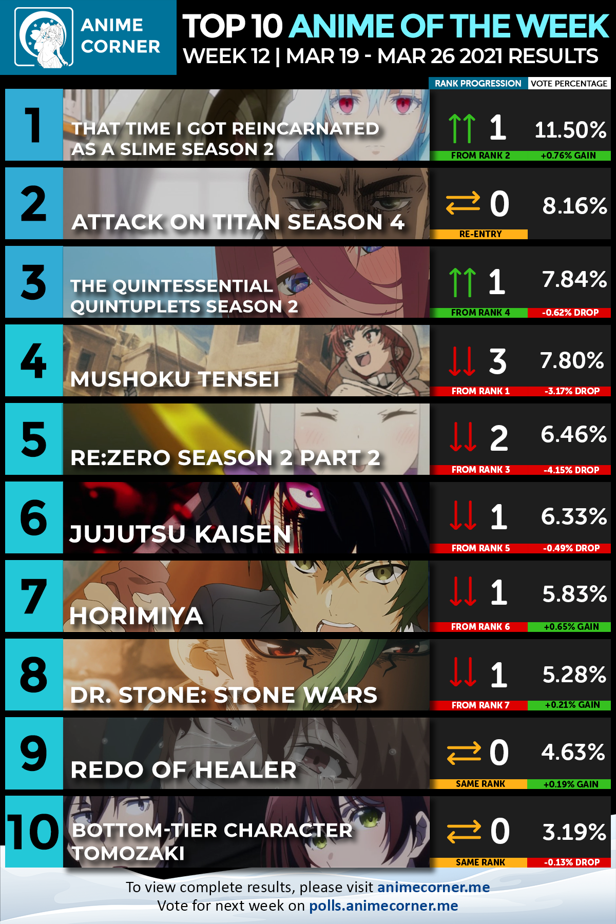 Winter 2021 Anime of the Week #12 - Anime Corner Polls - Results