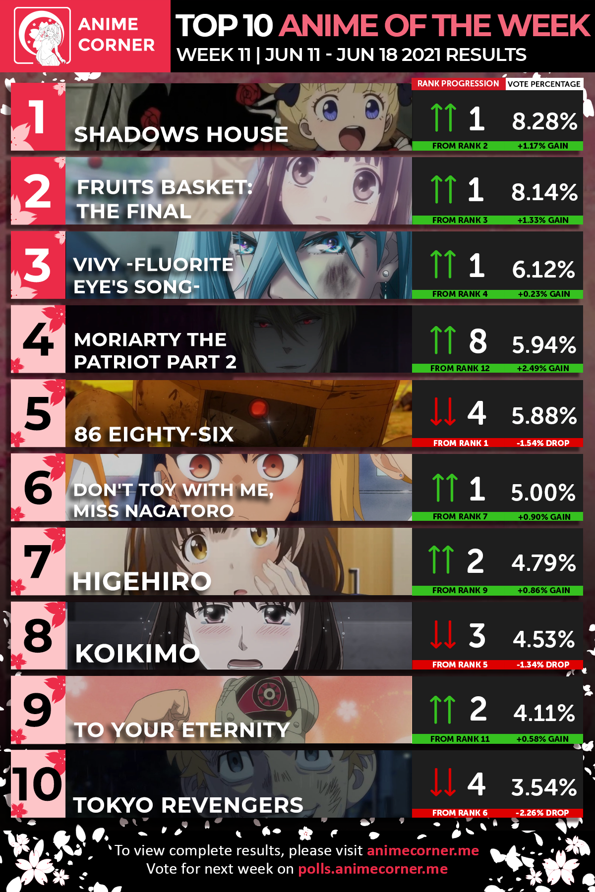 Spring 2021 Anime of the Week #11 - Anime Corner Polls - Results